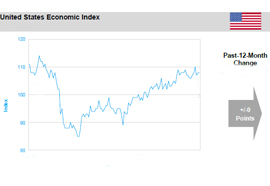 Economic Index Syndicated Report
