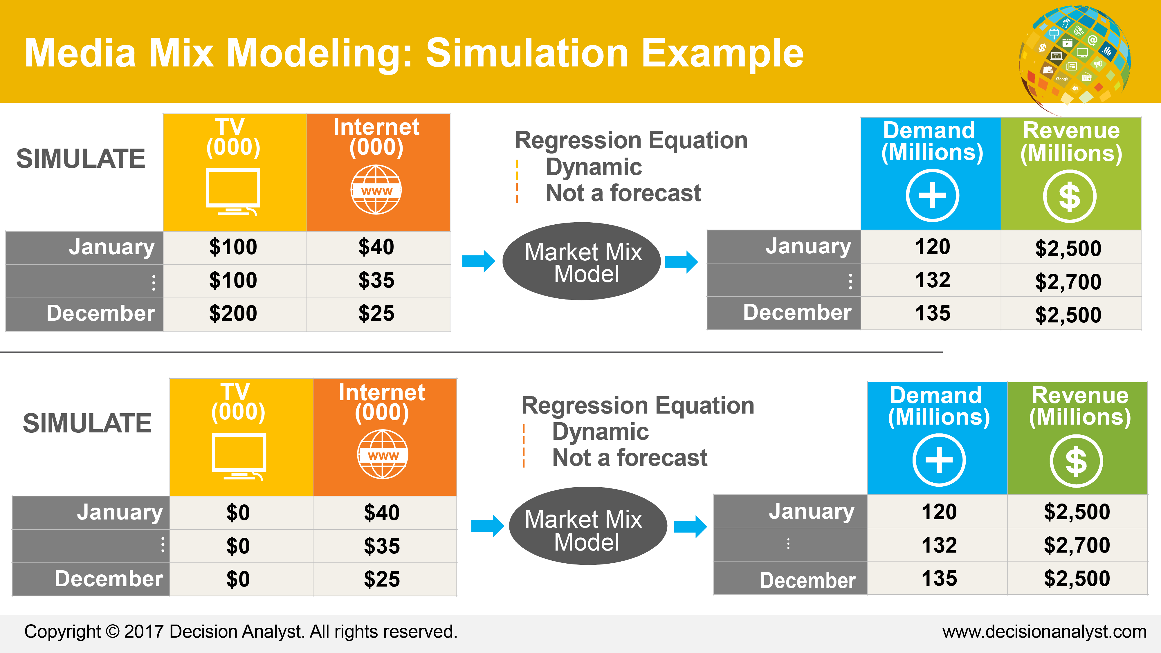 Marketing Mix Modeling Simulation Example