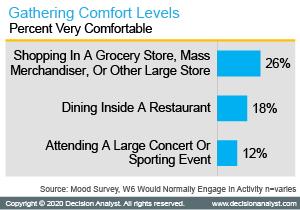 Gathering Comfort levels
