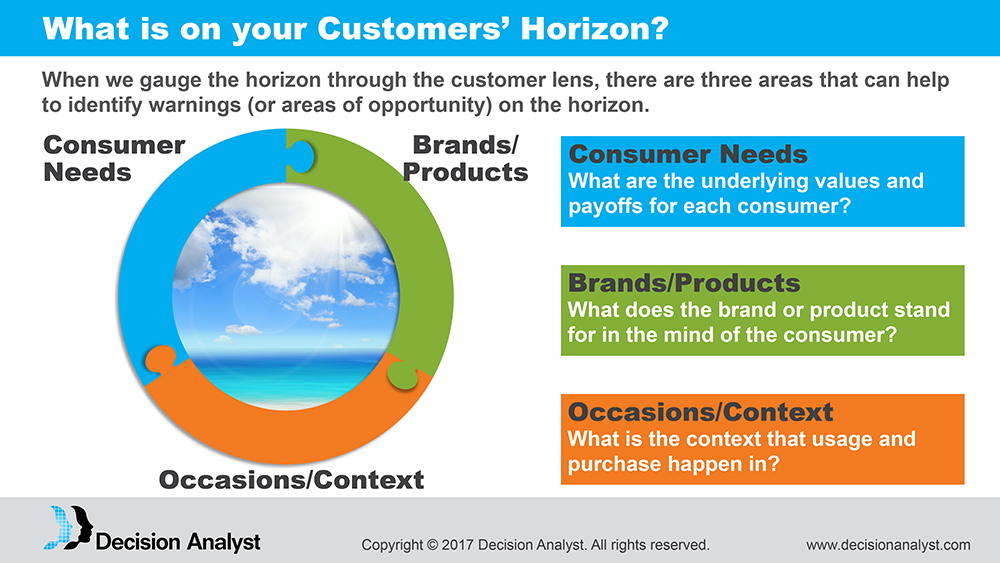 Customer Horizon