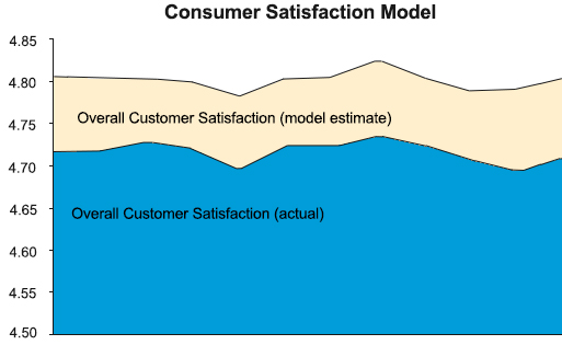 Customer Satisfaction Standard Error