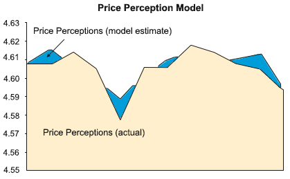 Pricing Example Model