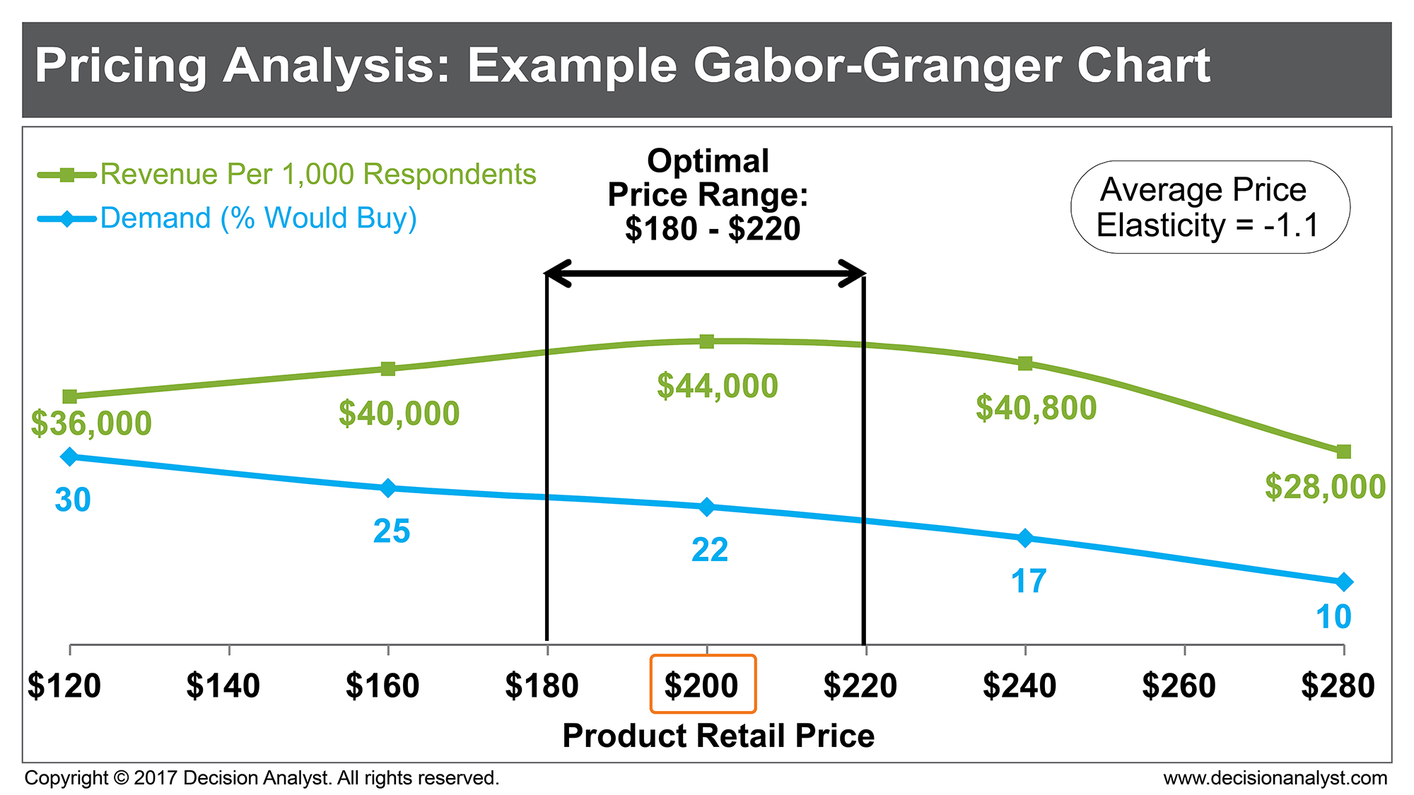 Pricing Research: The Good, The Bad, And The Good Enough by