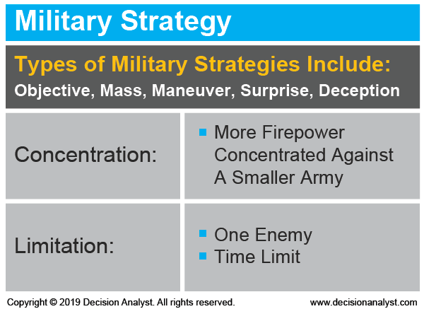 Introduction of Strategy