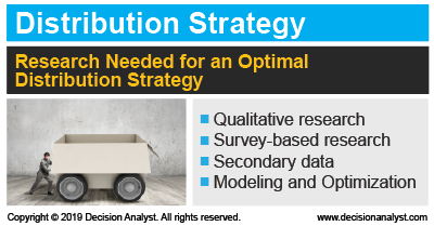 Distribution Strategy Research Methods