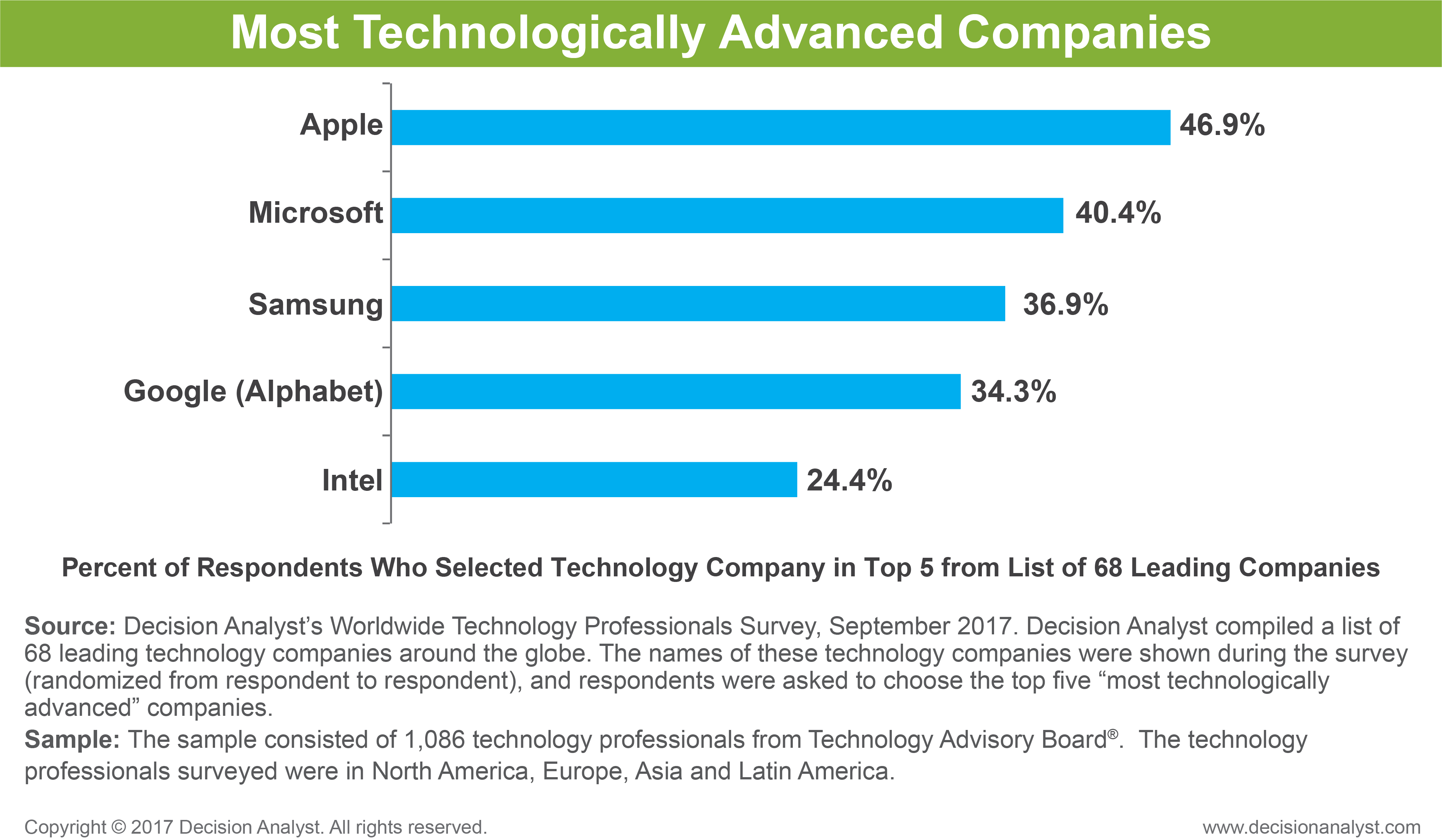 Most Technologically Advanced Companies